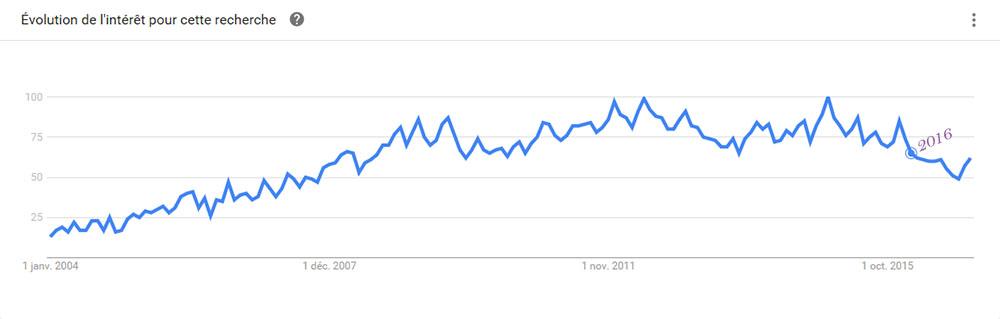 Pullip tendance 2004-2016
